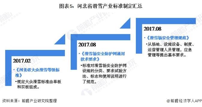 图表5:河北省滑雪产业标准制定汇总