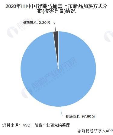 2020年H1中国智能马桶盖上市新品加热方式分布(按零售量)情况