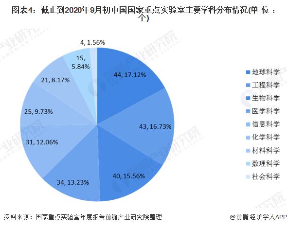 《【摩臣注册平台】一文了解2020年中国国家重点实验室市场发展现状 北京位居前列》