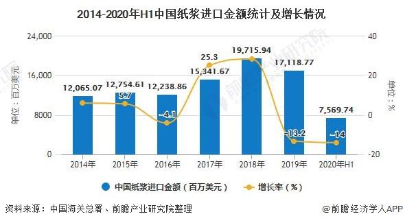 2014-2020年H1中国纸浆进口金额统计及增长情况