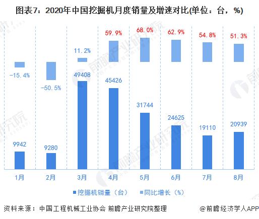 图表7:2020年中国挖掘机月度销量及增速对比(单位:台,%)