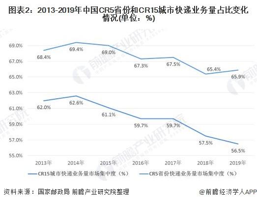 图表2:2013-2019年中国CR5省份和CR15城市快递业务量占比变化情况(单位:%)