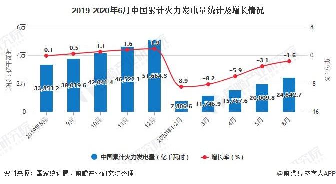 2019-2020年6月中国累计火力发电量统计及增长情况
