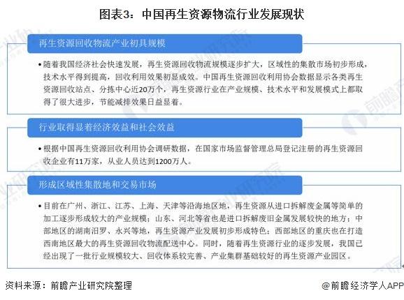 图表3:中国再生资源物流行业发展现状