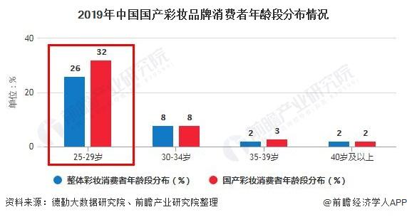 2019年中国国产彩妆品牌消费者年龄段分布情况