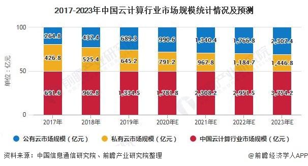 2017-2023年中国云计算行业市场规模统计情况及预测