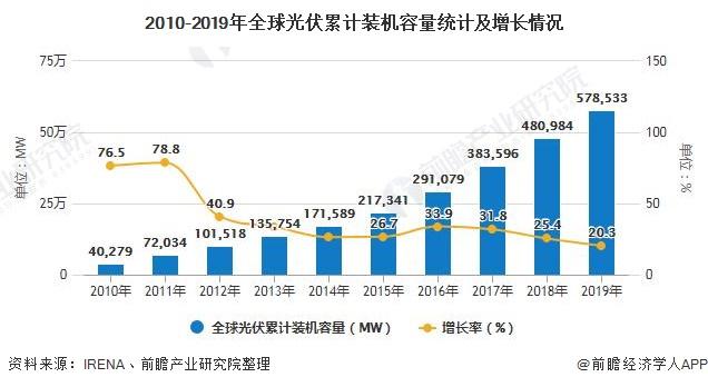 2010-2019年全球光伏累计装机容量统计及增长情况