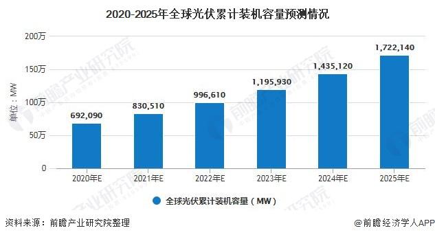 2020-2025年全球光伏累计装机容量预测情况