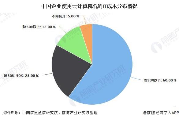 中国企业使用云计算降低的IT成本分布情况