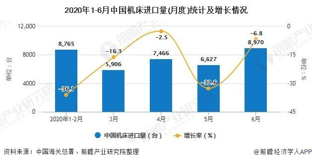 2020年1-6月中国机床进口量(月度)统计及增长情况