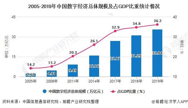 2005-2019年中国数字经济总体规模及占GDP比重统计情况