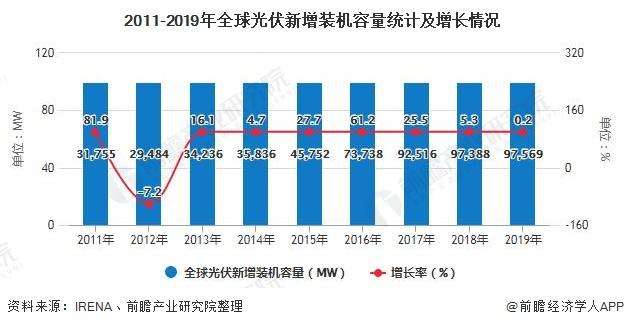 2011-2019年全球光伏新增装机容量统计及增长情况