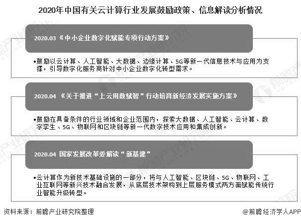 2020年中国有关云计算行业发展鼓励政策、信息解读分析情况