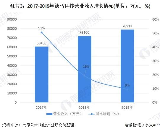 图表3:2017-2019年德马科技营业收入增长情况(单位:万元,%)