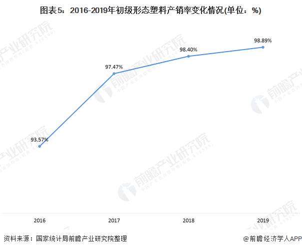 图表5:2016-2019年初级形态塑料产销率变化情况(单位:%)