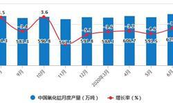 2020年H1中国氧化铝行业市场分析
