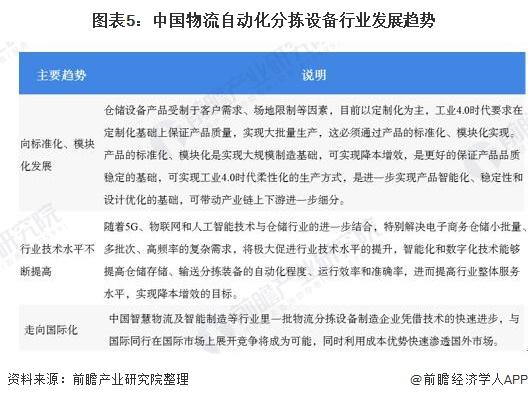 图表5:中国物流自动化分拣设备行业发展趋势