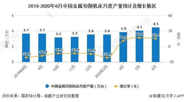 2019-2020年6月中国金属切削机床月度产量统计及增长情况