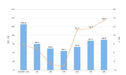 2020年1-8月我国天然及<em>合成橡胶</em>进口量及金额增长情况分析