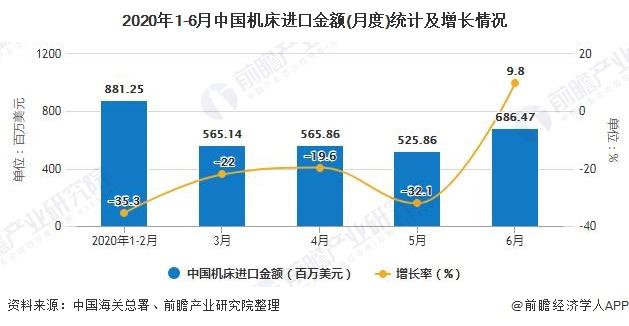 2020年1-6月中国机床进口金额(月度)统计及增长情况