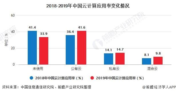 2018-2019年中国云计算应用率变化情况
