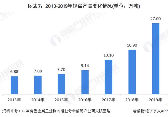 图表7:2013-2019年锂盐产量变化情况(单位:万吨)
