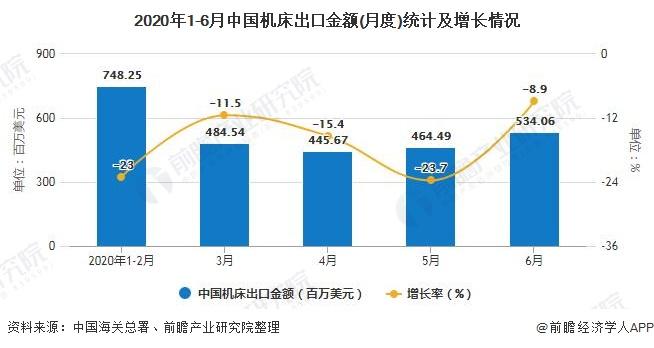2020年1-6月中国机床出口金额(月度)统计及增长情况