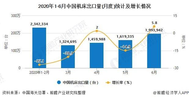 2020年1-6月中国机床出口量(月度)统计及增长情况