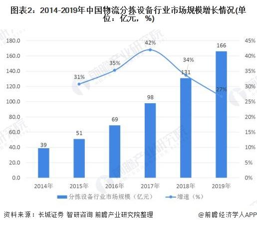 图表2:2014-2019年中国物流分拣设备行业市场规模增长情况(单位:亿元,%)