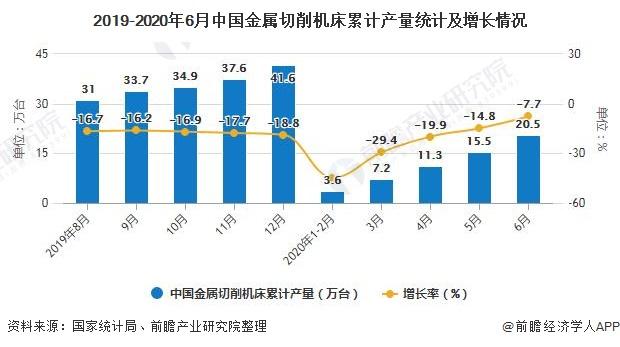 2019-2020年6月中国金属切削机床累计产量统计及增长情况