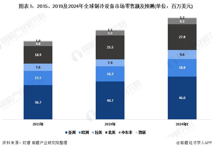图表1:2015、2019及2024年全球制冷设备市场零售额及预测(单位:百万美元)
