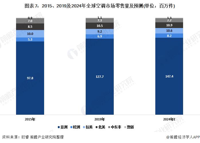 图表7:2015、2019及2024年全球空调市场零售量及预测(单位:百万件)