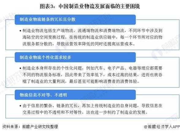 图表3:中国制造业物流发展面临的主要困境