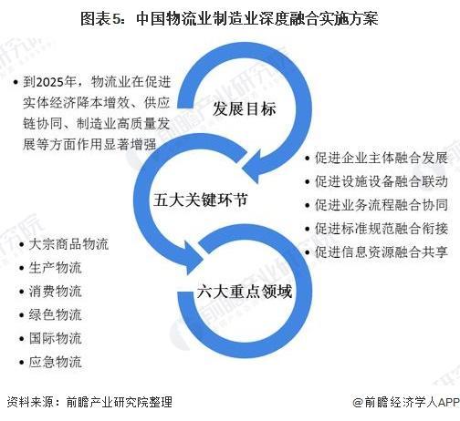 图表5:中国物流业制造业深度融合实施方案