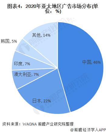 《【摩臣在线平台】2020年全球及中国广告行业市场发展现状分析 疫情下的广告寒冬来袭》