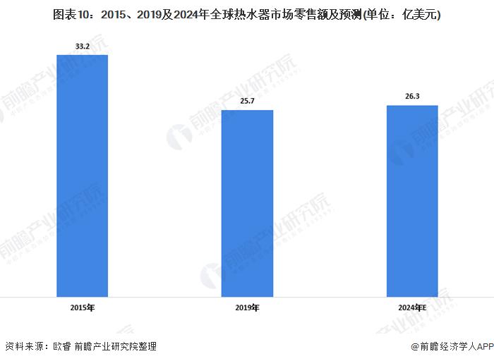 图表10:2015、2019及2024年全球热水器市场零售额及预测(单位:亿美元)