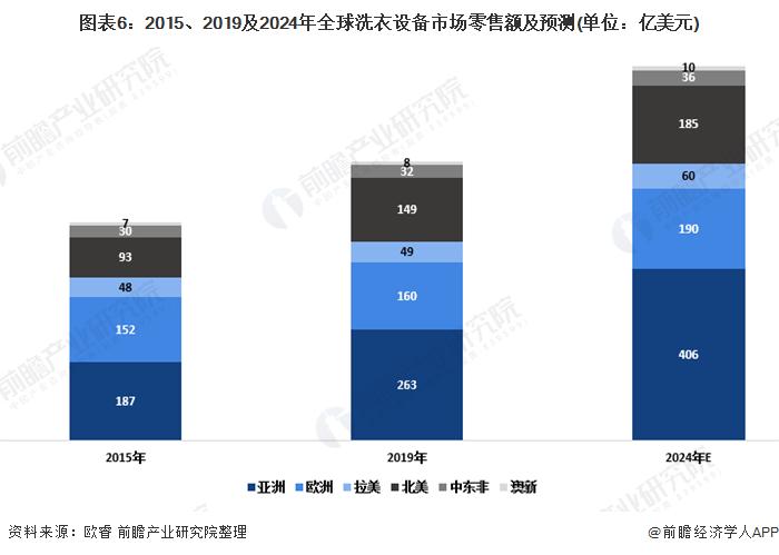 图表6:2015、2019及2024年全球洗衣设备市场零售额及预测(单位:亿美元)
