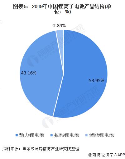 图表5:2019年中国锂离子电池产品结构(单位:%)