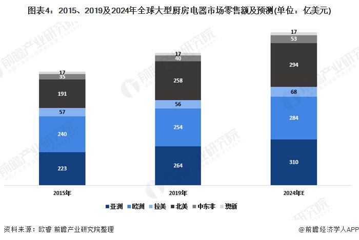 图表4:2015、2019及2024年全球大型厨房电器市场零售额及预测(单位:亿美元)