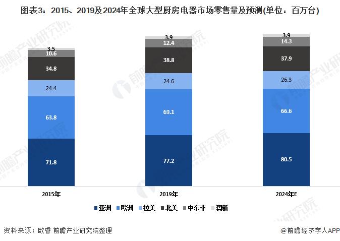 图表3:2015、2019及2024年全球大型厨房电器市场零售量及预测(单位:百万台)