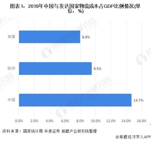 图表1:2019年中国与发达国家物流成本占GDP比例情况(单位:%)