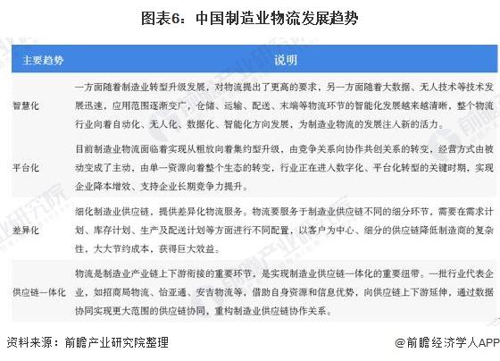 图表6:中国制造业物流发展趋势