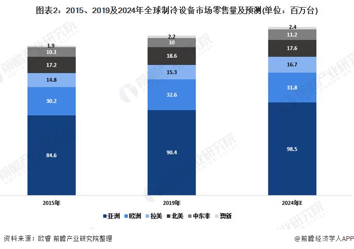 图表2:2015、2019及2024年全球制冷设备市场零售量及预测(单位:百万台)