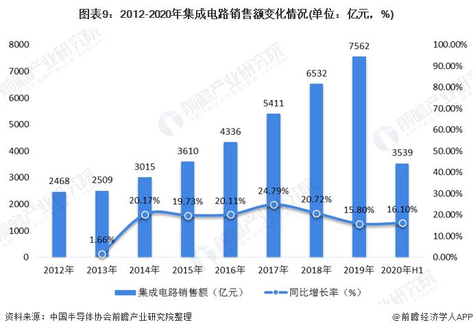 图表9:2012-2020年集成电路销售额变化情况(单位:亿元,%)
