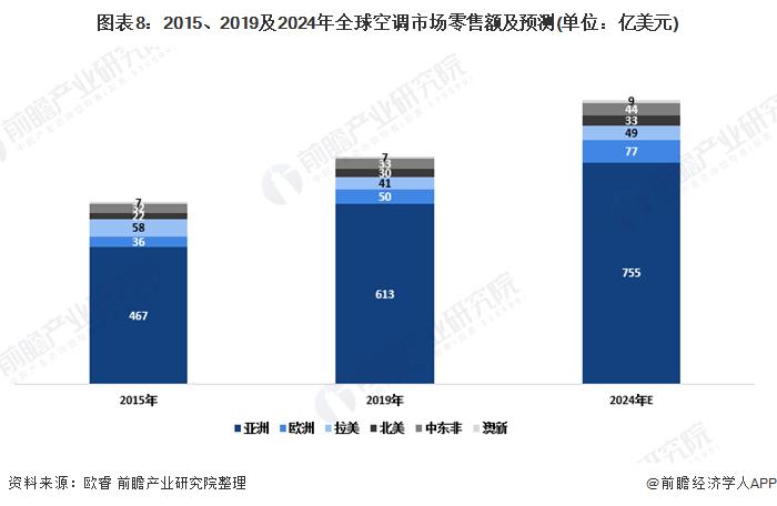 图表8:2015、2019及2024年全球空调市场零售额及预测(单位:亿美元)