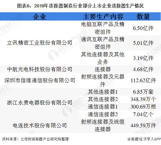 图表6:2019年连接器制造行业部分上市企业连接器生产情况
