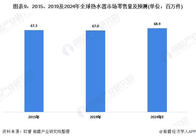 图表9:2015、2019及2024年全球热水器市场零售量及预测(单位:百万件)