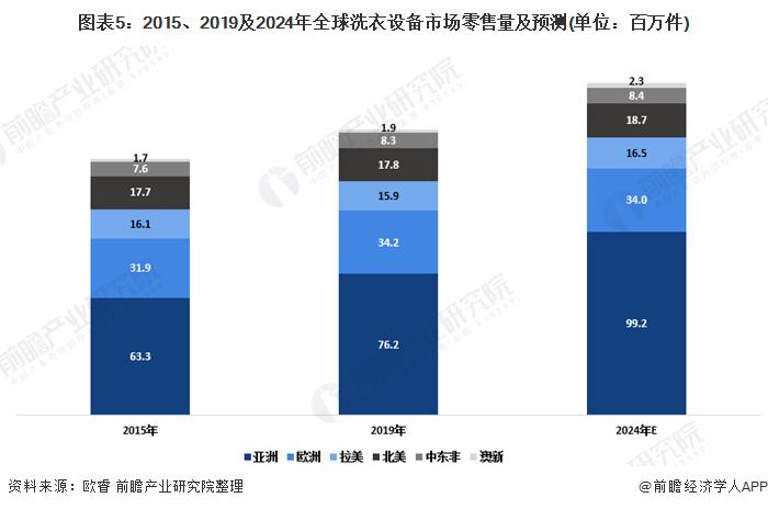 图表5:2015、2019及2024年全球洗衣设备市场零售量及预测(单位:百万件)