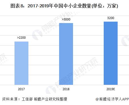 图表8:2017-2019年中国中小企业数量(单位:万家)