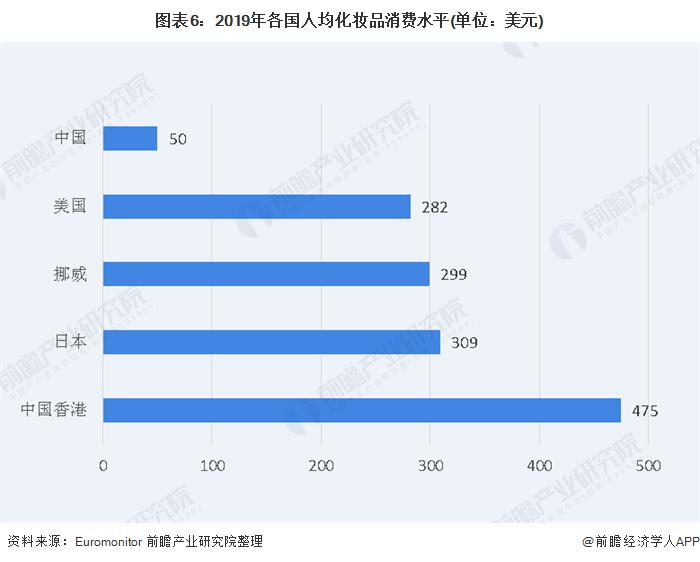 图表6:2019年各国人均化妆品消费水平(单位:美元)
